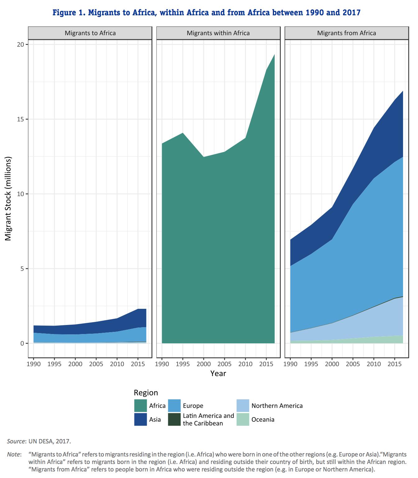le rapport 2018 de l'OIM sur la migration dans le monde