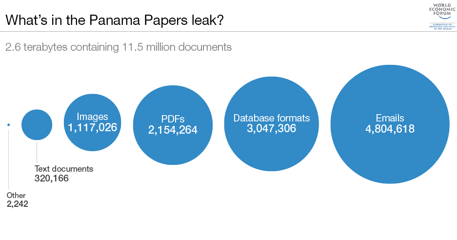 What's in the Panama Papers leak?