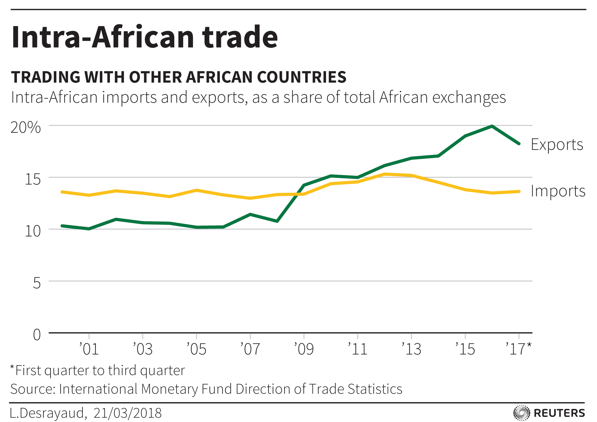 Intra-African trade