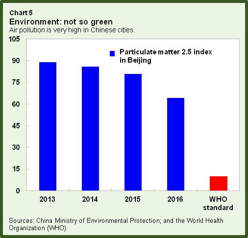 Environment: not so green