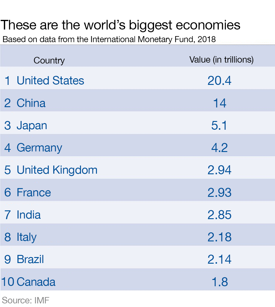 The Worlds Biggest Economies In 2018 World Economic Forum