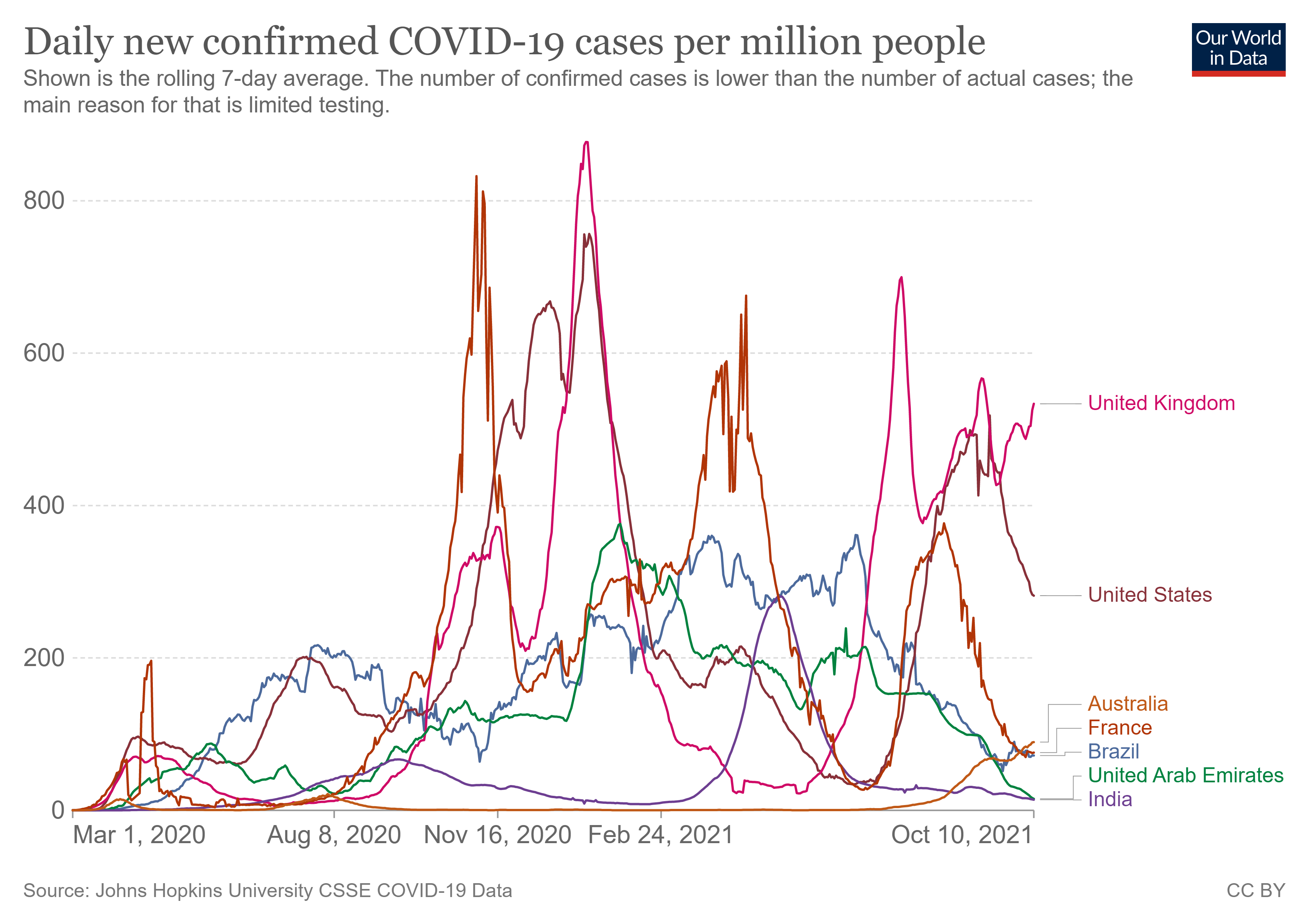 Daily new confirmed COVID-19 cases per million people.