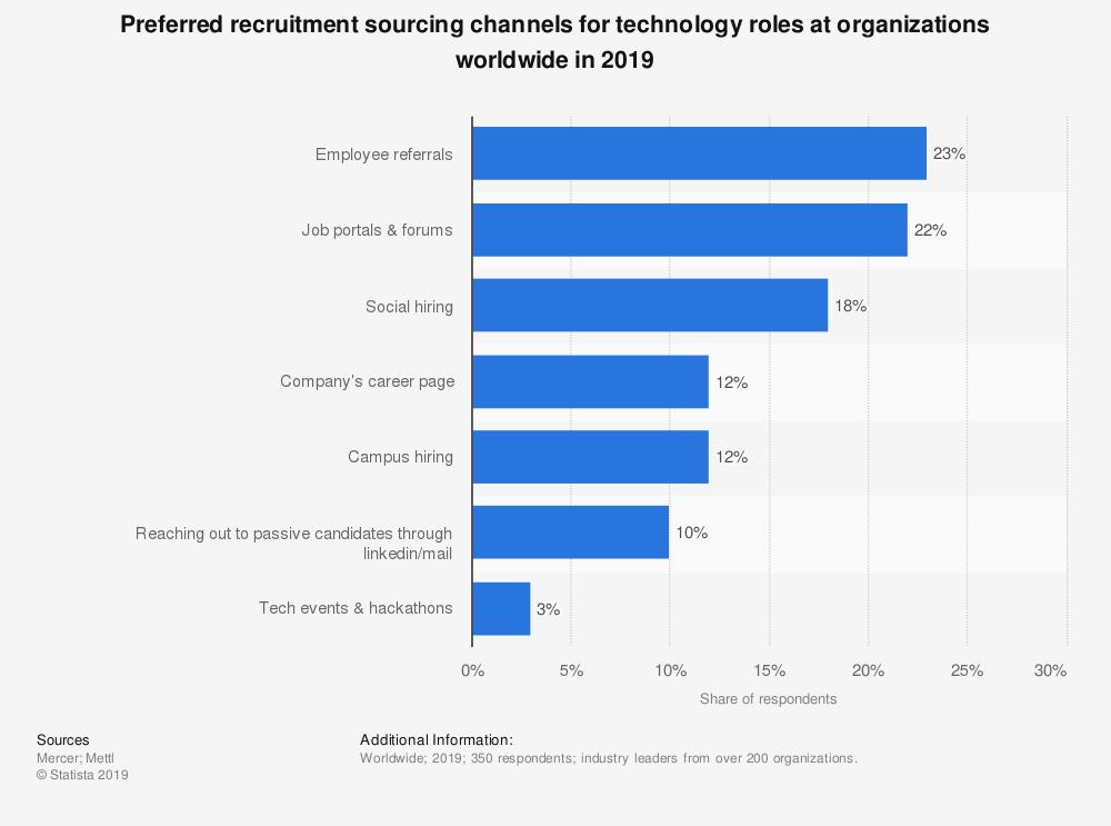 cloud computing recruitment technology digital economy