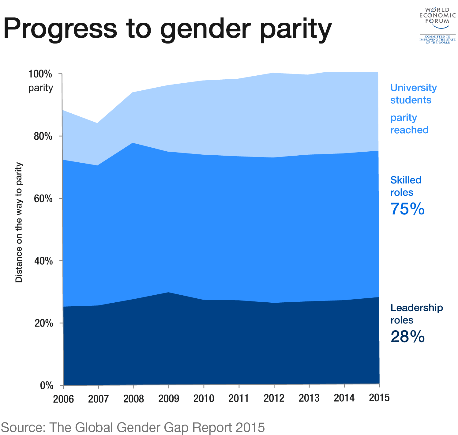 Progress to gender parity
