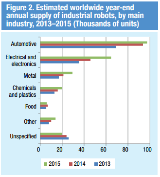 Estimated worldwide year-end annual supply of industrial robots, by main industry, 2013-2015 (thousands of units)