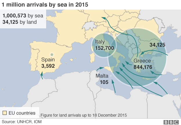 1 million arrivals of migrants to Europe by sea in 2015