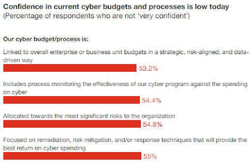 Executives remain unconvinced that cybersecurity budgets are currently well-deployed