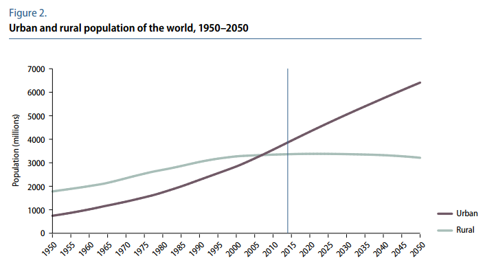 Urban and rural population of the world, 1950-2050
