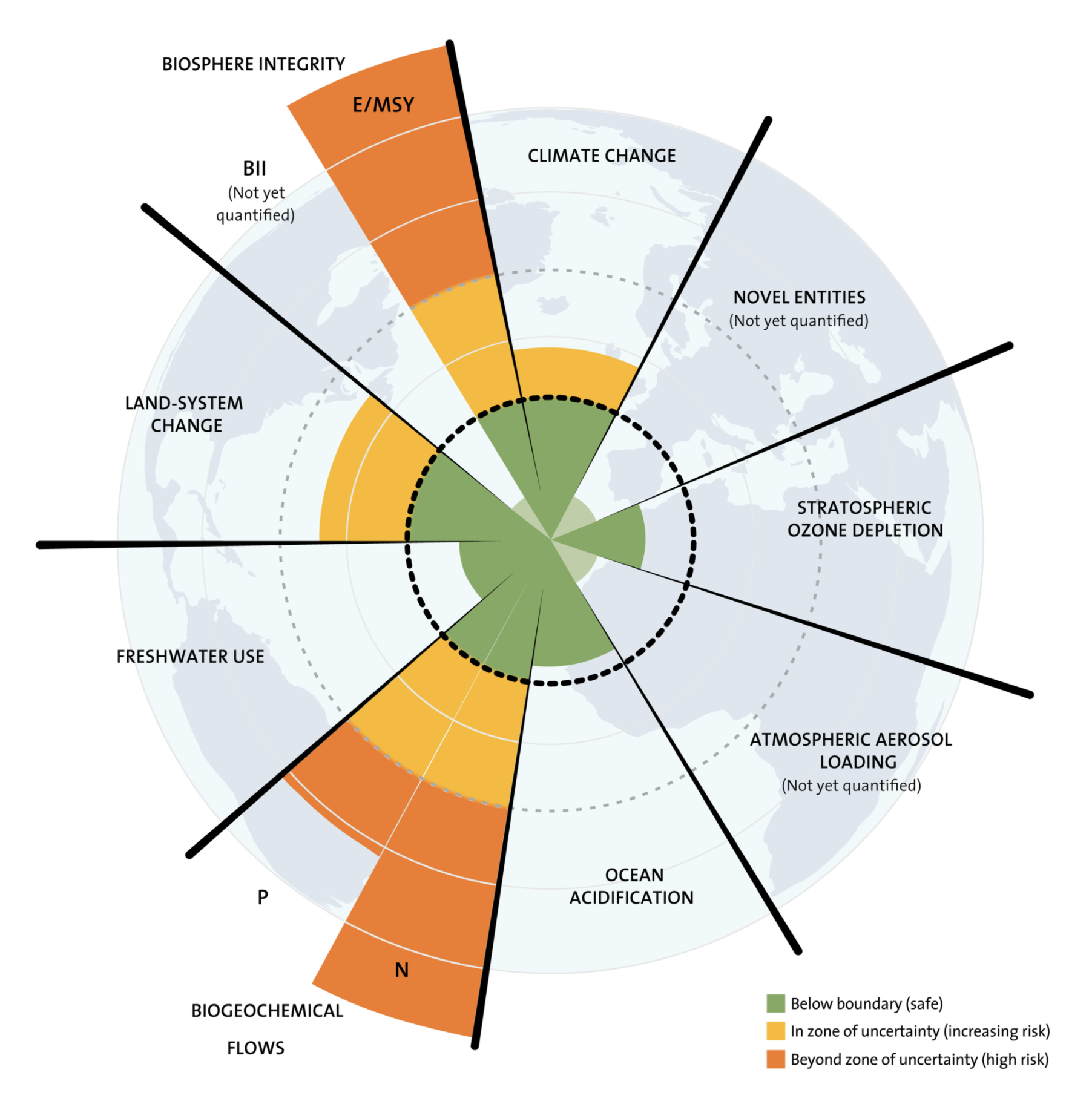 The nine planetary boundaries within which humanity can continue to develop and thrive