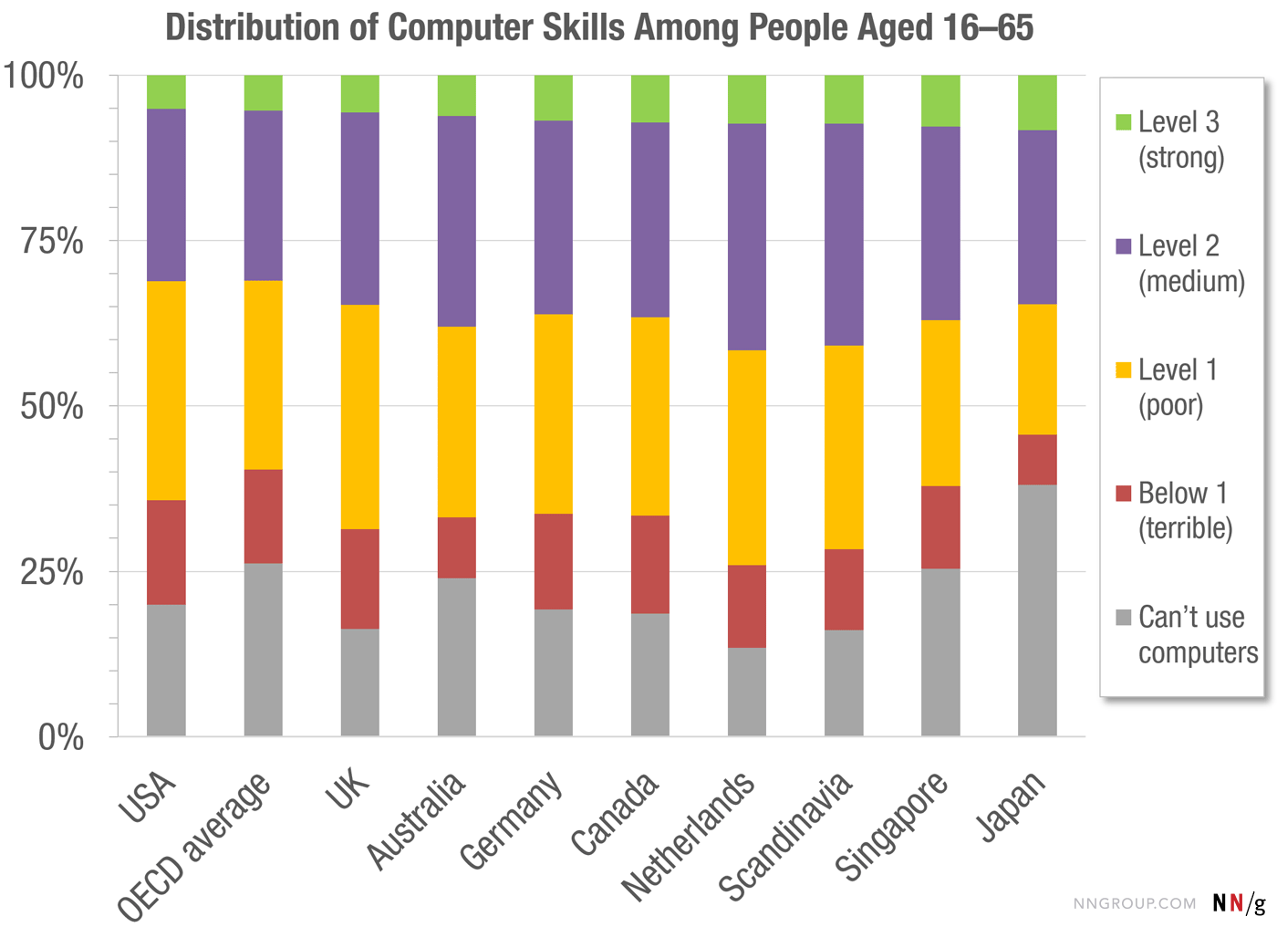 Distribution of computer skills among people aged 16-65