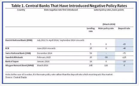The central banks of Japan, Denmark, Switzerland , Sweden and Europe have introduced negative rates.