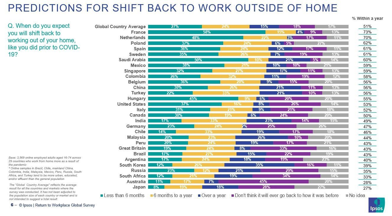 a chart showing that a fifth of the global workforce think they'll never work like they did before 2020.