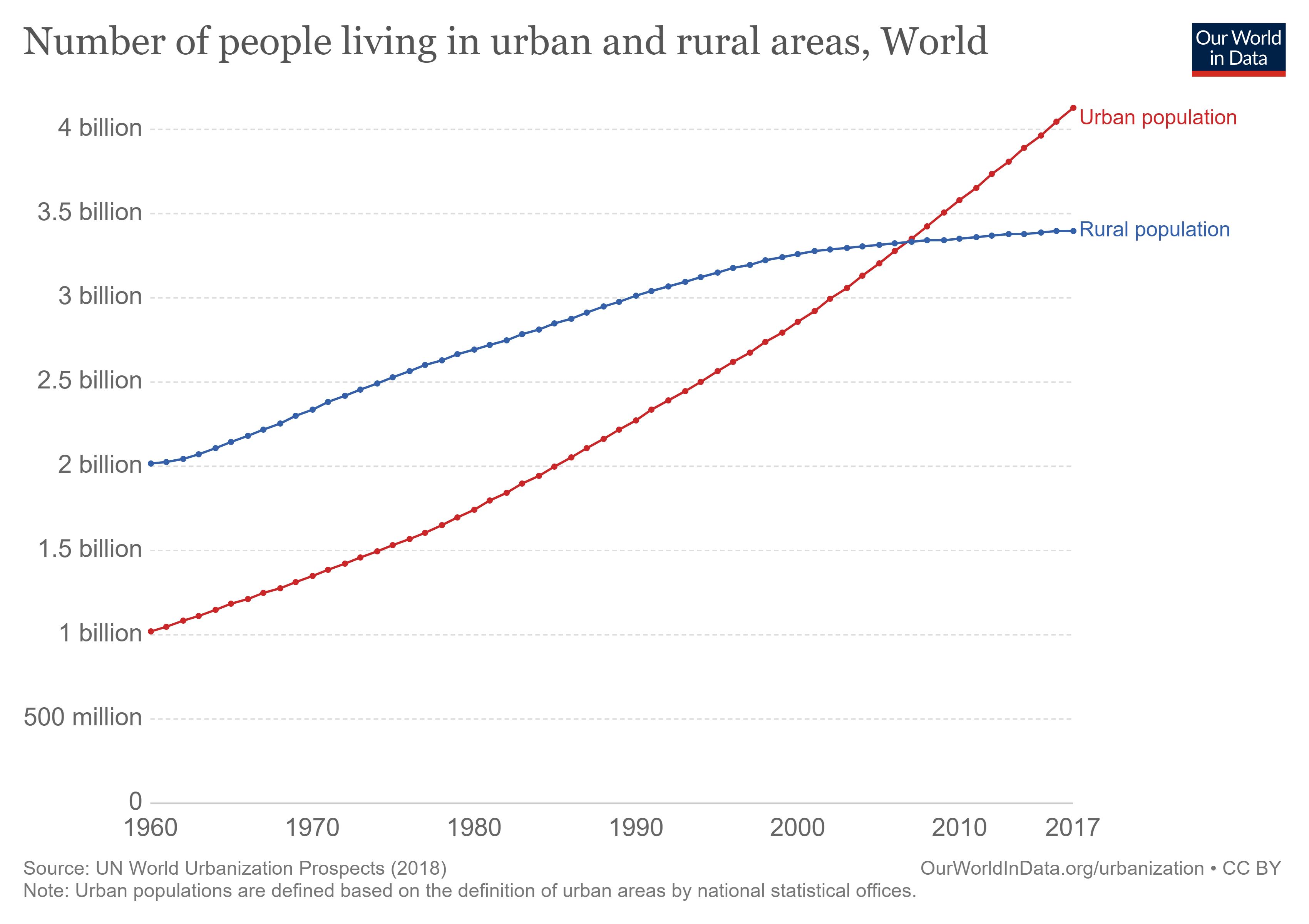 cities urbanisation mental health history