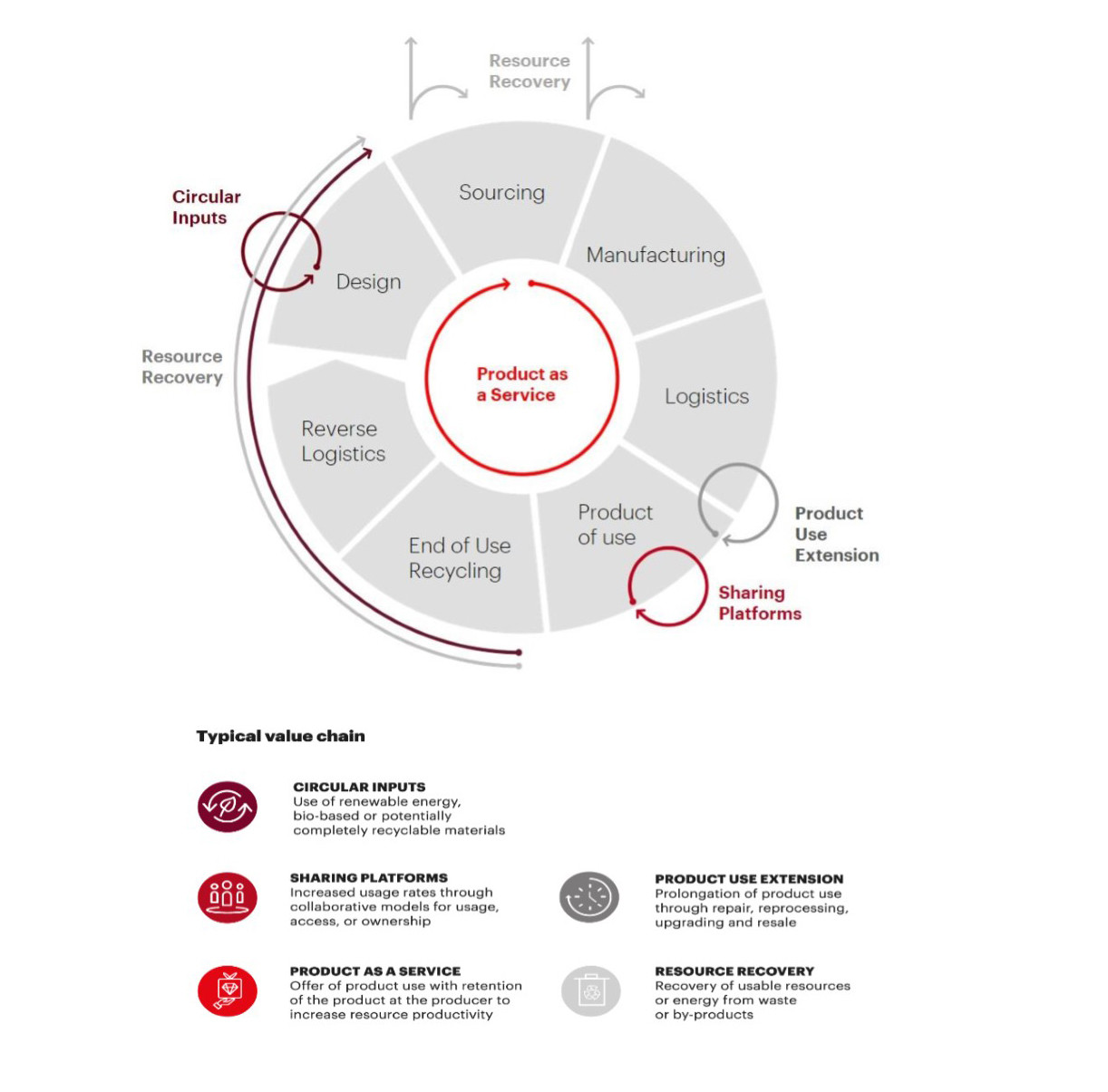 The five circular business models