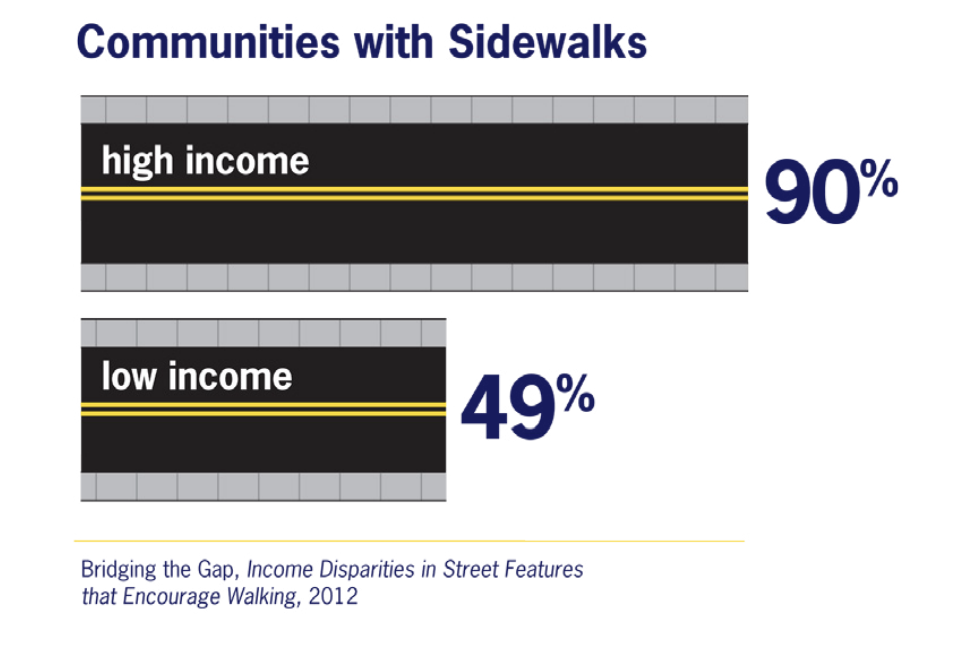 A graph showing communities with sidewalks