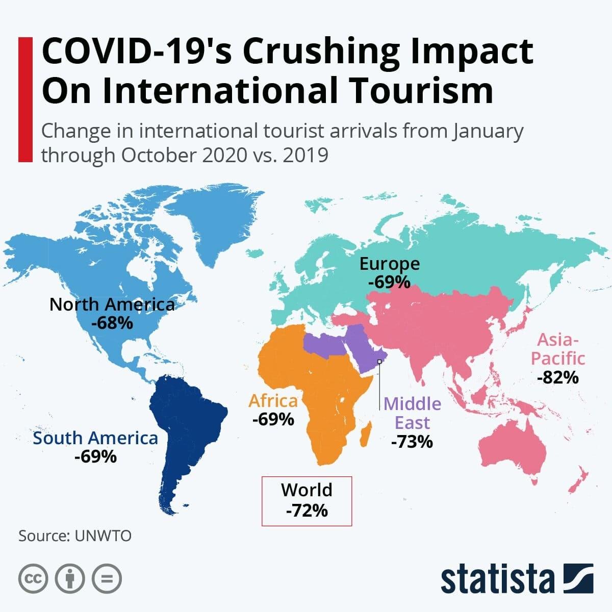 COVID-19's Crushing Impact On International Tourism