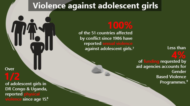 Violence against adolescent girls