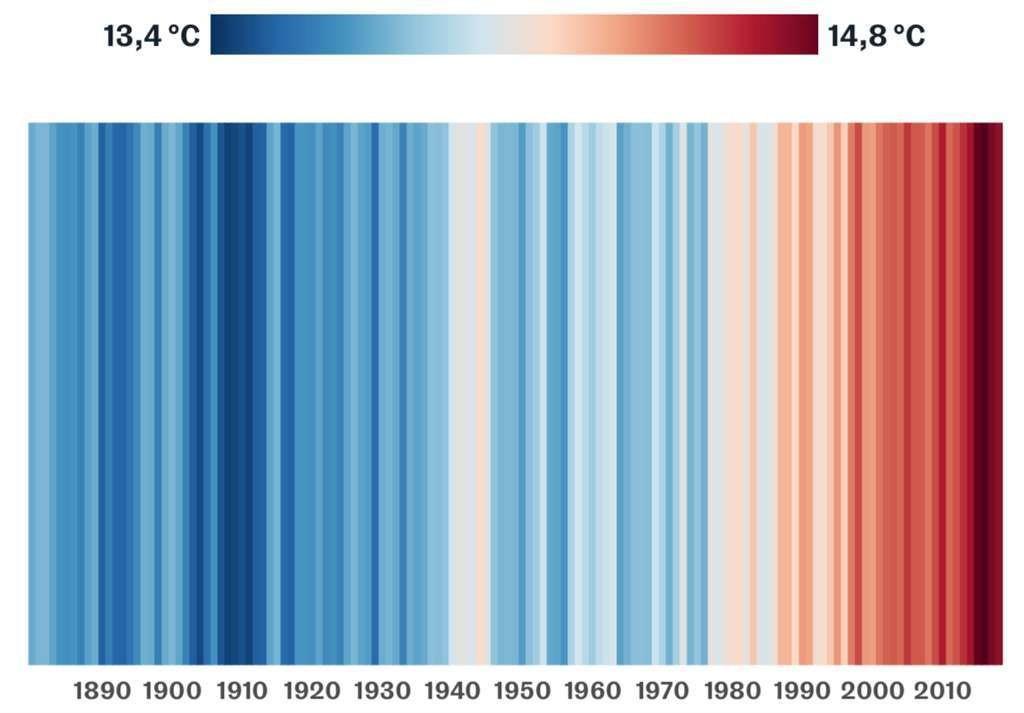 Évolution de la température moyenne par année à la surface de la Terre de 1880 à 2018.