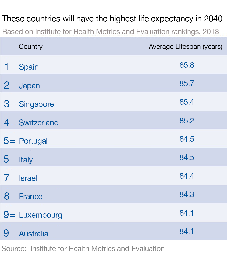 Spain leads the way in the 2040 Life Expectancy rankings from the IHME.