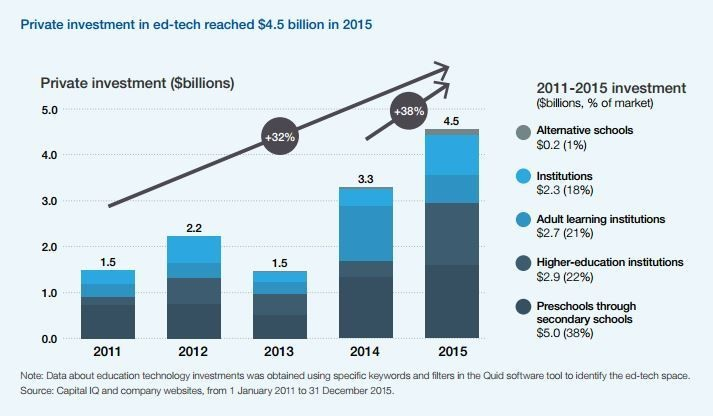 Private investment in ed-tech reached $4.5 billion in 2015