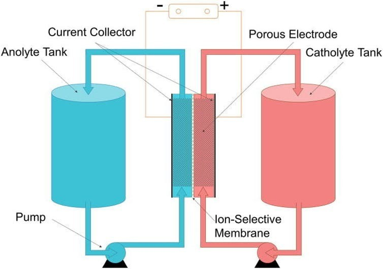 Flow-batteries-are-safer-and-more-convenient-for-renewable-energy-storage