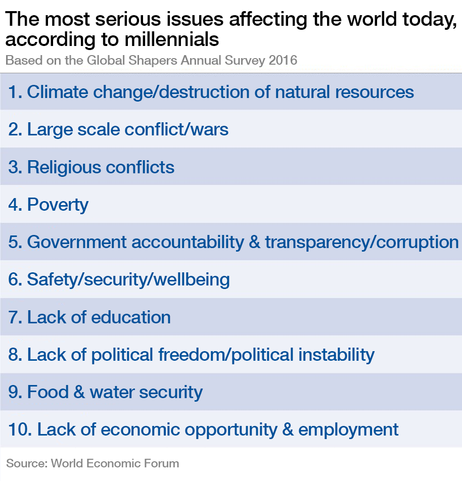 The most serious issues affecting the world today, according to millennials