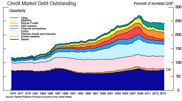 Credit market debt outstanding