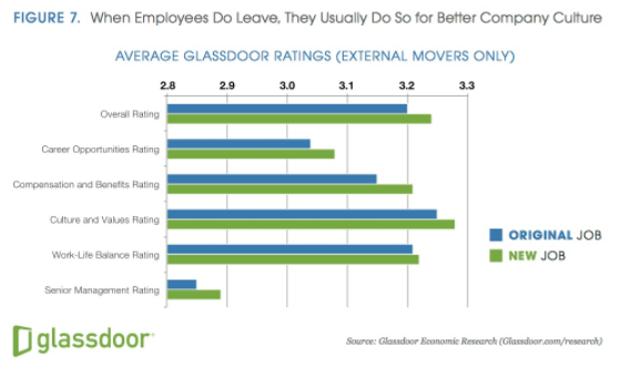 Why employees leave, and how to make them stay | World ...