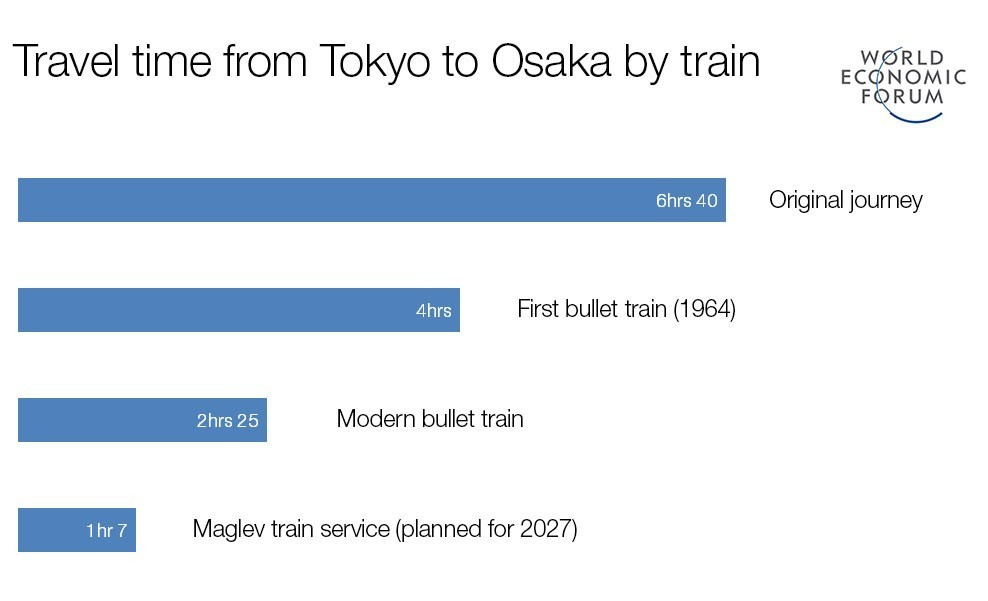 5 Japanese innovations that changed the world | World Economic Forum