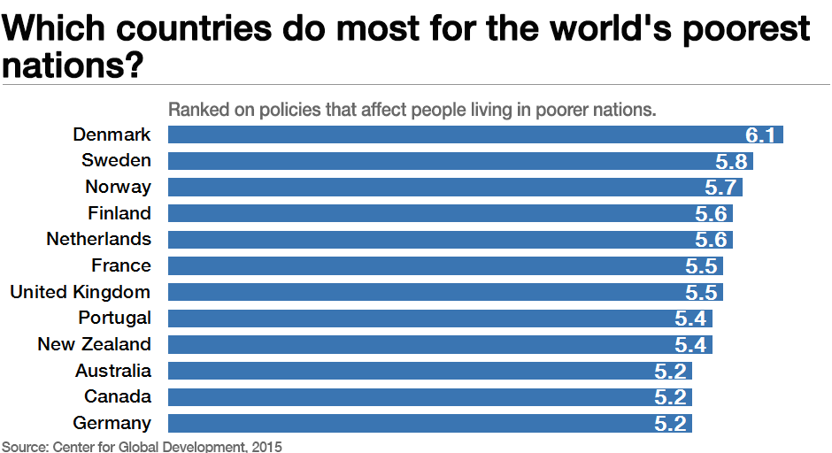 Which Economies Do Most To Help Poor Countries World Economic Forum - 23 poorest countries in the world