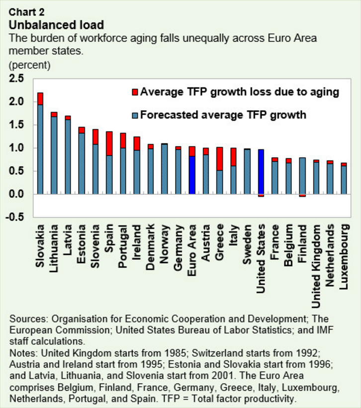 The burden of workforce ageing falls unequally across Euro Area member states