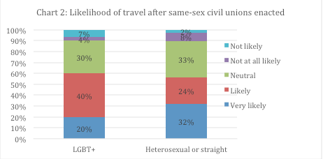 A chart showing the impact on tourism of LGBT+ exclusion