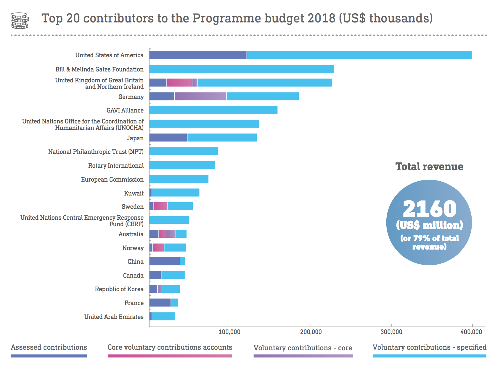 Top 20 contributors to the Programme budget 2018 (US$ thousands)