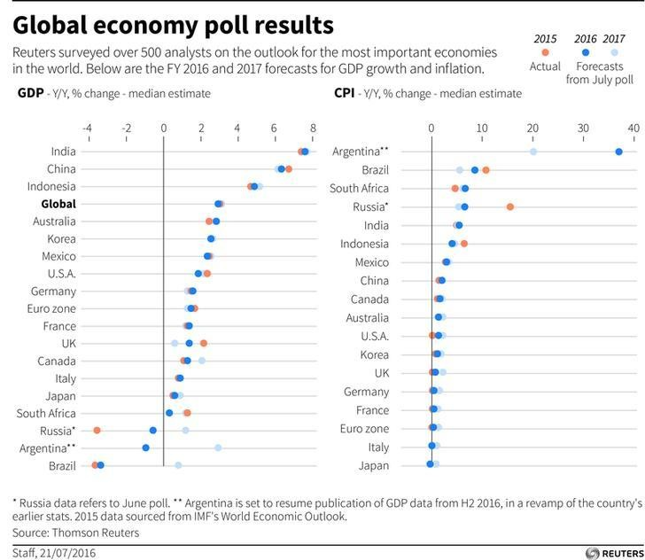 Global economy poll results