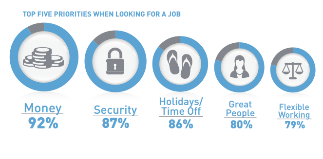 Millennials' top five priorities when looking for a job
