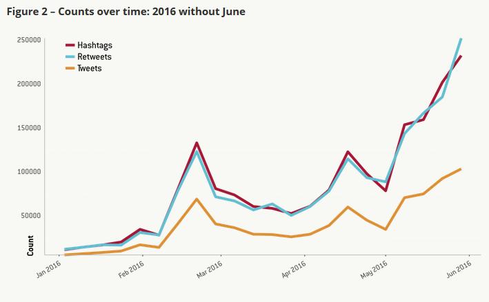Social media predicting elections
