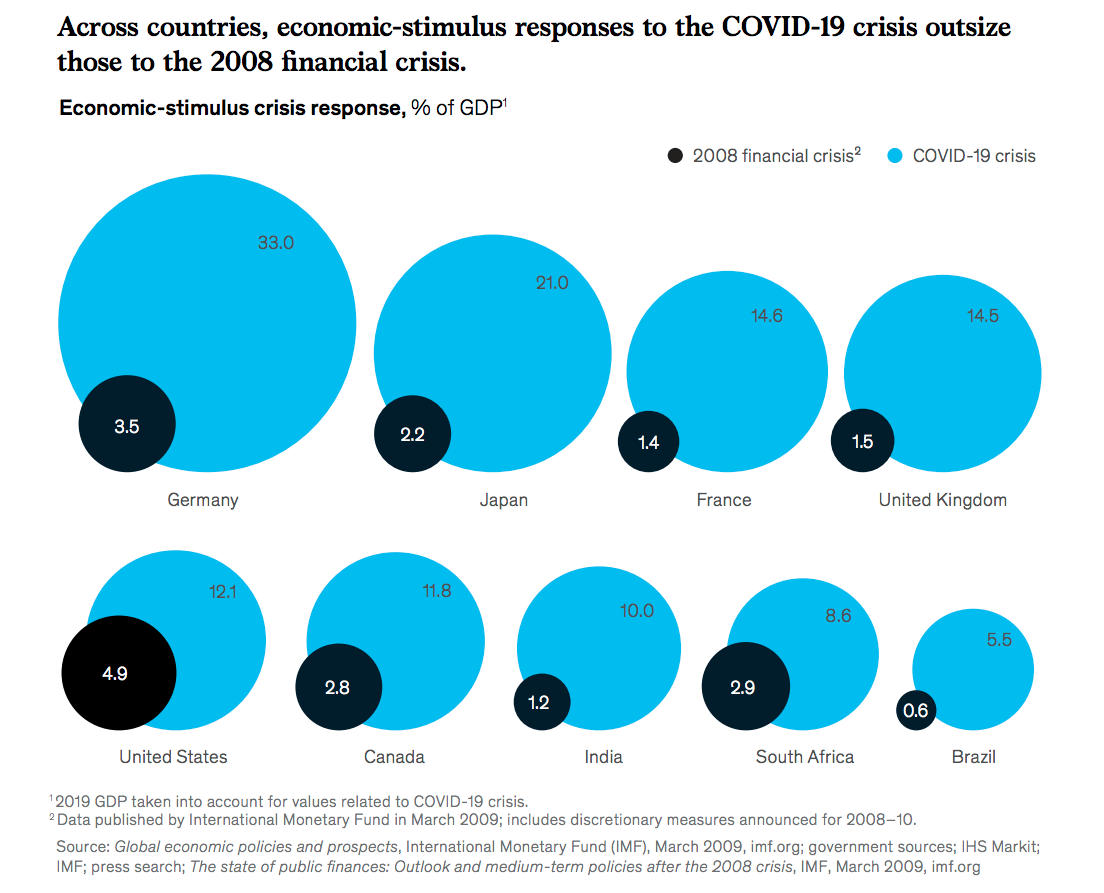 Across countries, economic-stimulus responses to the COVID-19 crisis outsize those to the 2008 nancial crisis.