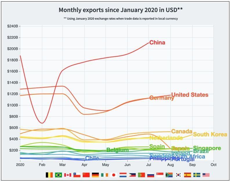 exports economic data