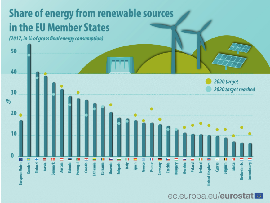 Nordic and Baltic states lead the way on green energy in Europe.
