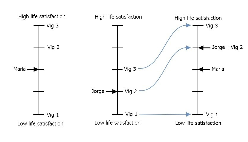 Life satisfaction and gender