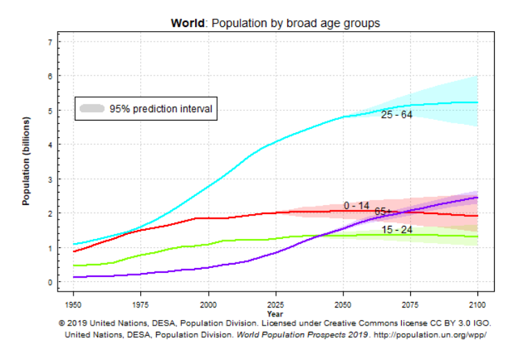 aging population world policy technology