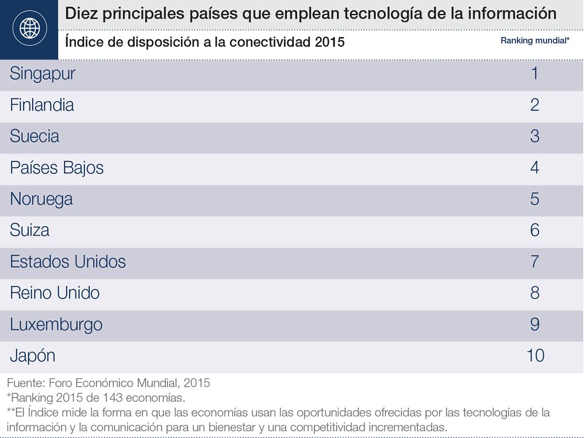 Qué países son líderes en tecnología digital? | Foro