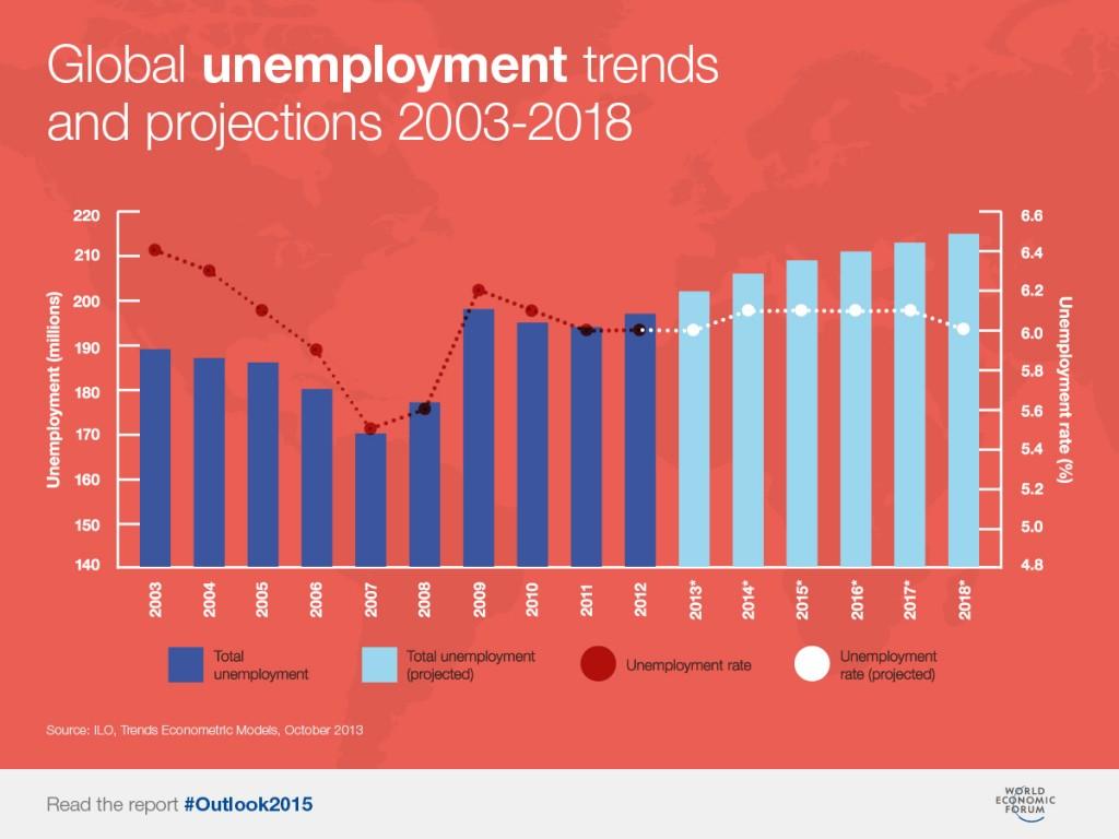 globalunemployment