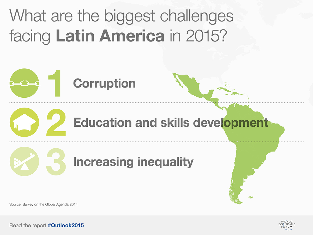 economic challenges of caribbean Follow us on twitter improving security and economic and political inclusion many latin american and caribbean (lac) nations have experienced monumental growth and change in the past several decades, and usaid has partnered with these countries to make important progress.