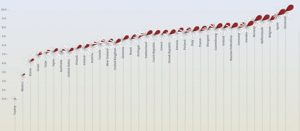 141201-Mon-work life balance OECD chart