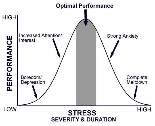 141212-stress vs performance chart