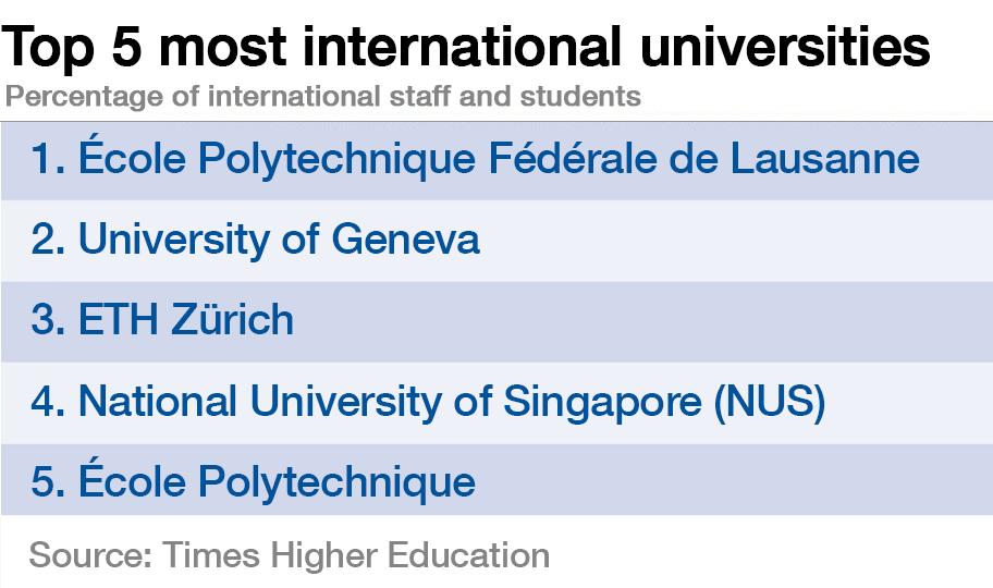 151223-top 5 most international universities