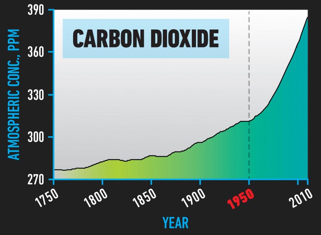 BIO_Carbon_Dioxide