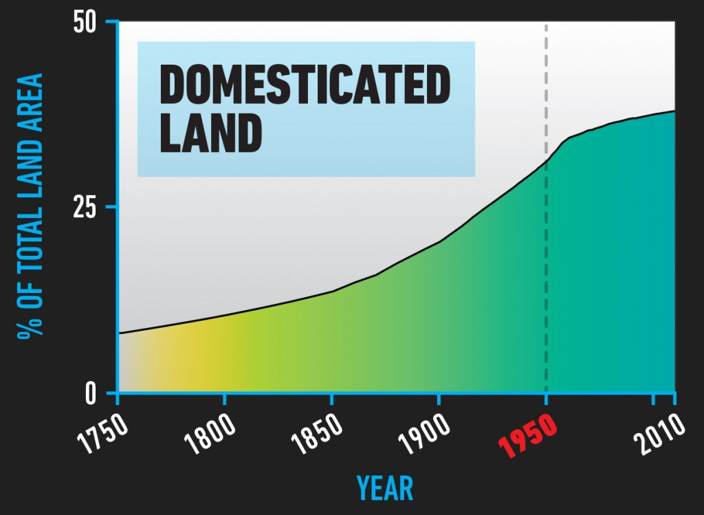 BIO_Domesticated_Land