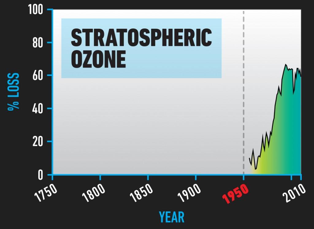 BIO_Stratospheric_Ozone